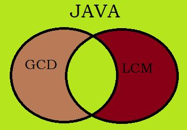 Java Program To Find GCD And LCM Of Two Numbers