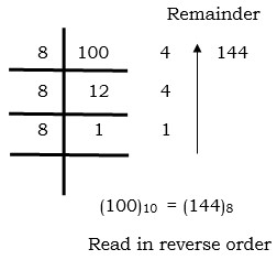 Decimal to Octal Number System